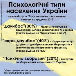Psyhologichni-typy-naselennja-Ukrajiny-na-gruden'-2013---pid-chas-revoljuciji