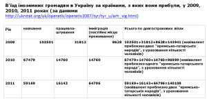 В'їзд іноземних громадян в Україну за країнами, з яких вони прибули, у 2009, 2010, 2011 роках