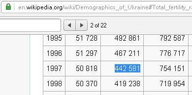 Кількість народжених в Україні в 1997 р.- Number of live births in Ukraine in 1997