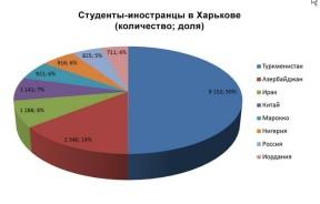 20:1 - 20 азиатов и африканцев на одного европейца - иностранные студенты Харькова в 2012-13
