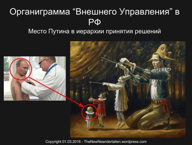 "Organigram of the External Rule in Russia. Place of Putin in decision making *** Органиграмма ""Внешнего Управления"" в РФ Место Путина в иерархии принятия решений"