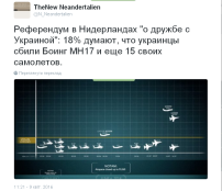 """Референдум в Нидерландах """"о дружбе с Украиной"""": 18% думают, что украинцы сбили Боинг MH17 и еще 15 своих же самолетов."""